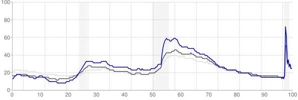 Hickory, North Carolina monthly unemployment rate chart